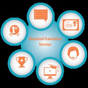 Notarized Translation Services - Affordable Notary Translation