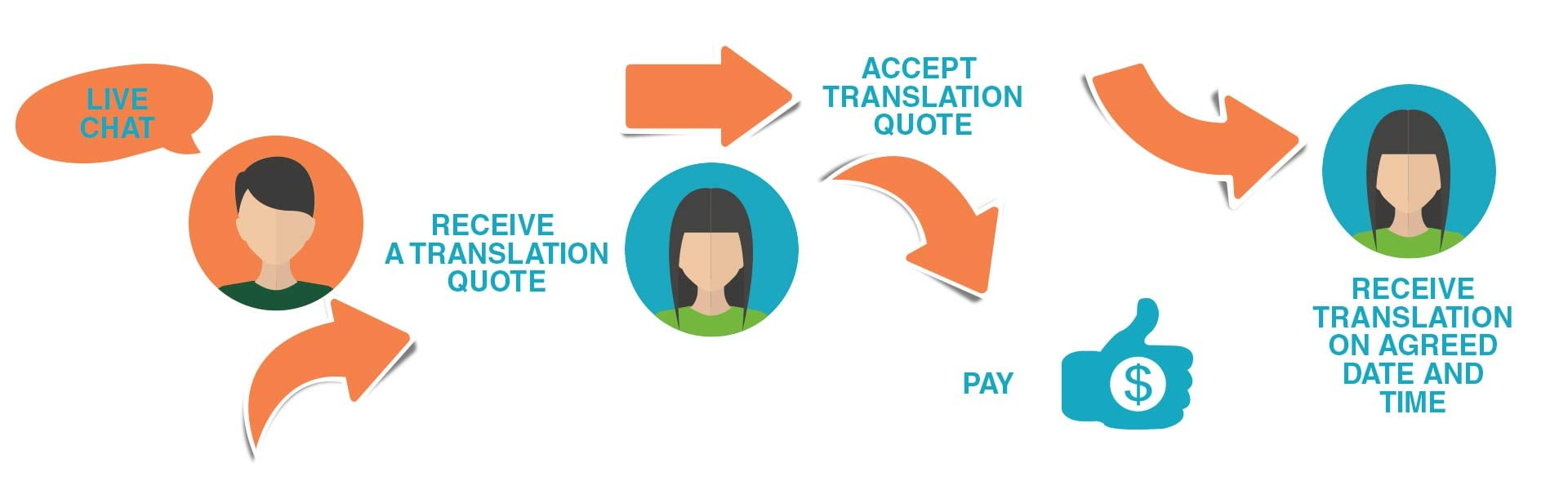 language translation process steps