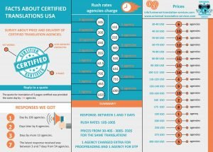 certified translation prices - infographic
