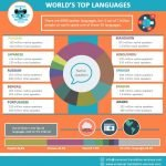 top spoken languages - infographic