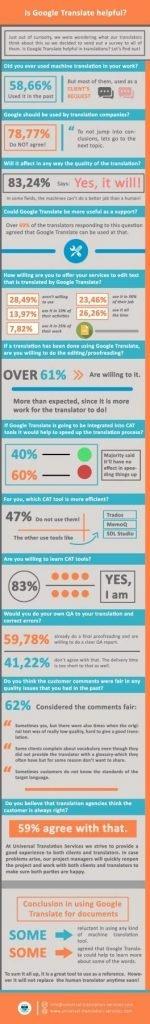 Translator survey: Is Google Translate helpful in translations?