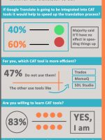infographic machine translation