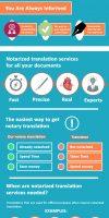 Notarized translation infographic