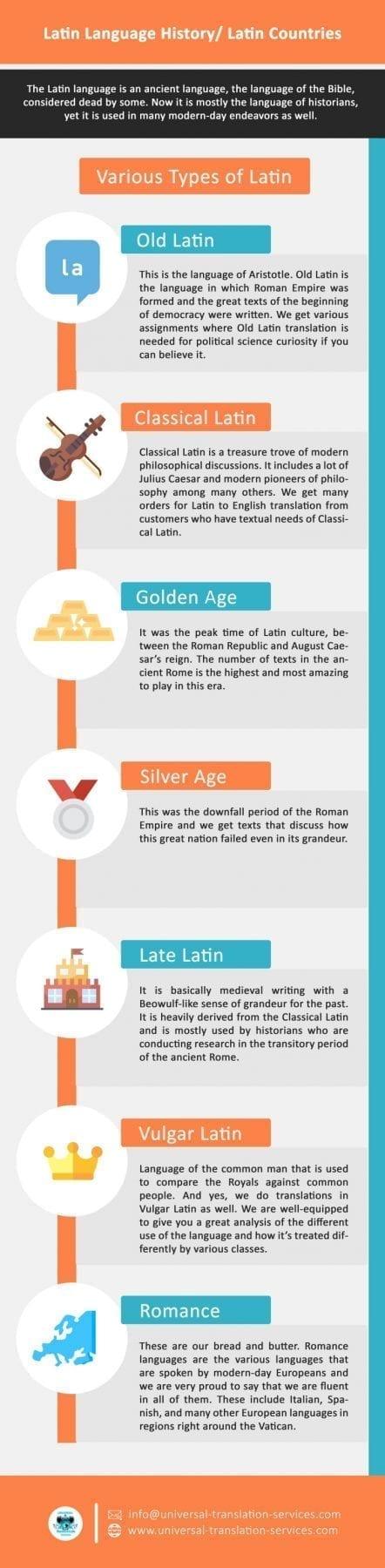 latin infographics